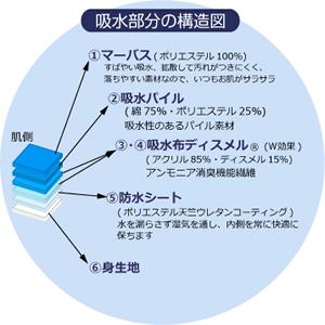 安心の6層構造